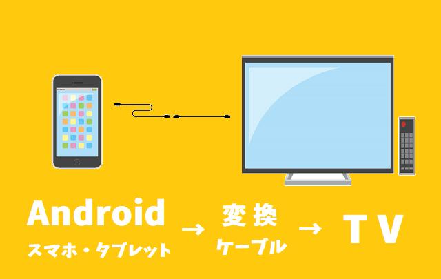 Android有線接続