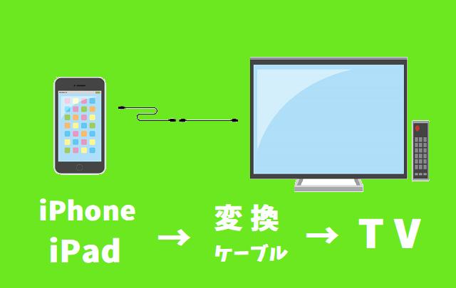 iPhone有線接続